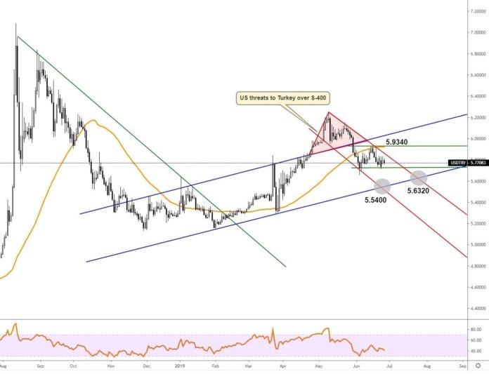 USDTRY volatility