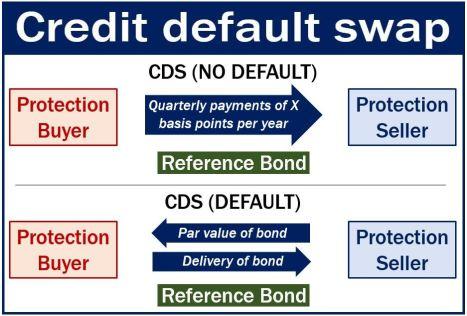 Credit Default Swap (CDS) - Limit Markets Blog